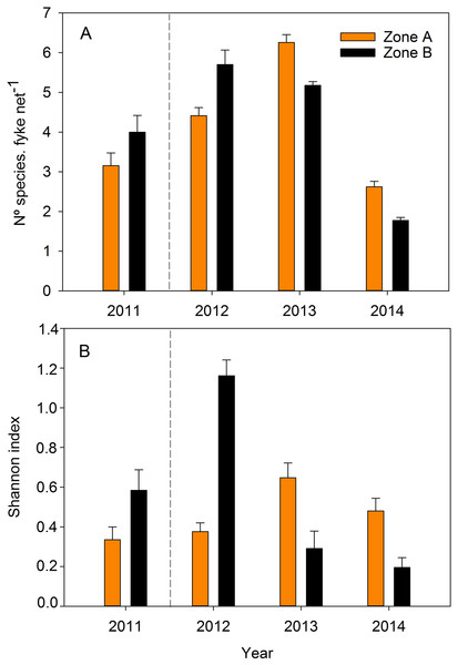 (A) Species richness, and (B) Shannon diversity index for fishes and crustaceans collected with fyke nets in the two zones of the study area during the four study years.