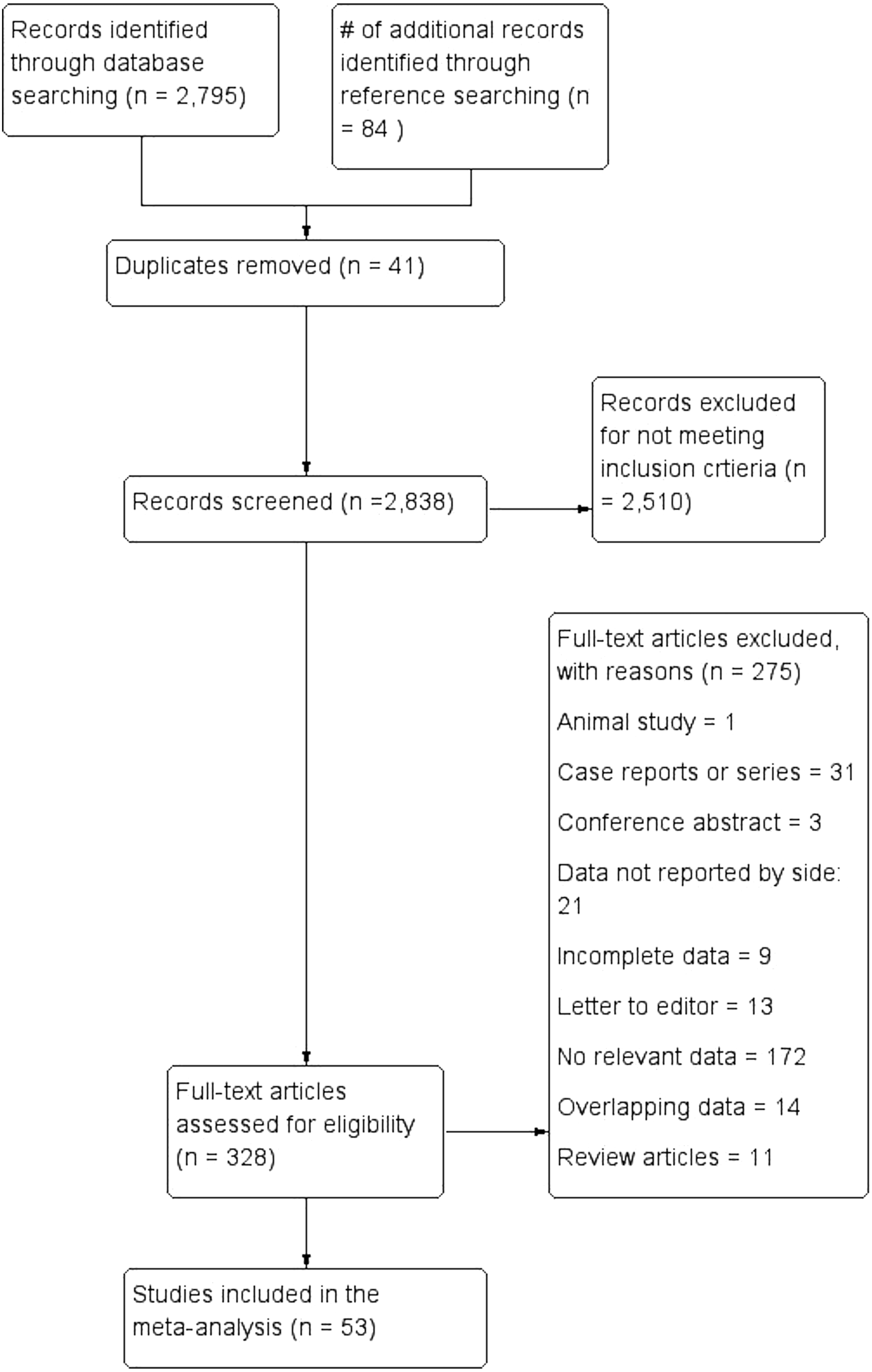 The Non-Recurrent Laryngeal Nerve: a meta-analysis and clinical ...