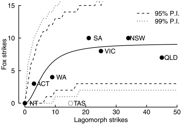 Numerical response relationship between the number of fox runway strikes versus lagomorph (hare or rabbit) runway strikes over the period 2002–2014 for Australian states and Territories.