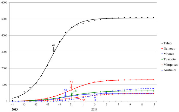 Model fit for weekly cumulative Zika case number in Tahiti, Iles sous-le-vent, Moorea, Tuamotu-Gambier, Marquises, and Australes in French Polynesia, week 41, 2013–week 13, 2014.