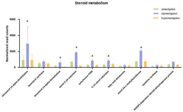 Expression of steroid biosynthesis related genes.