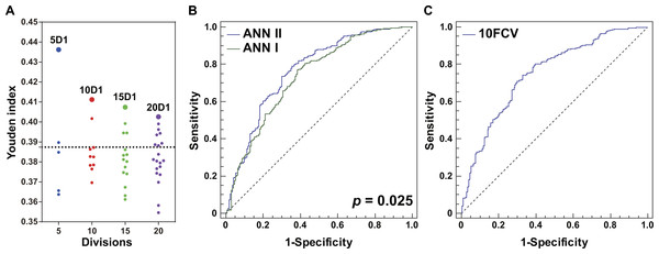 Optimization and evaluation of ANN II.