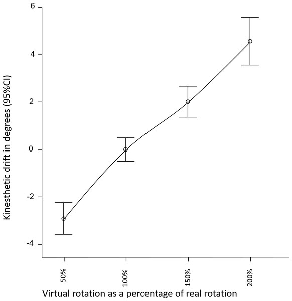 Perceived direction of head orientation, relative to average perceived direction across conditions.