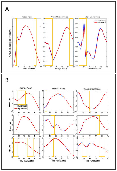 Ground reaction force and Kinematics time-series during running with different resilience midsoles.