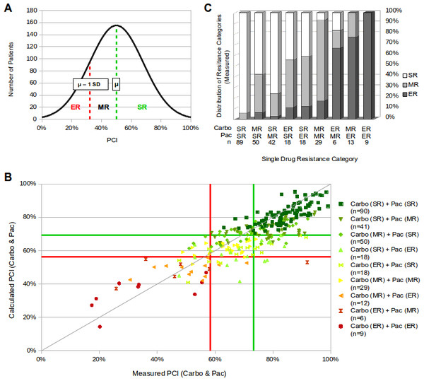 Evaluation of predicting efficacy of the new system for chemoresistance classification.