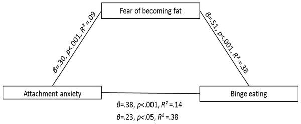 The relationship between attachment anxiety and binge eating is not mediated by fear of becoming fat.