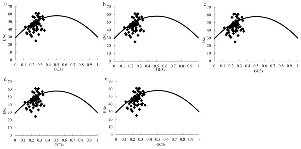 ENc plots for the chloroplast genome of five Morus species.