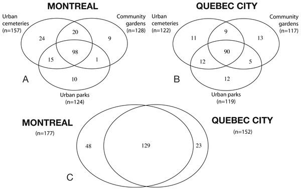 Venn diagrams illustrating species richness in Montreal and Quebec City.