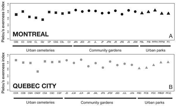 Analysis of Pielou's J′ index of species evenness (Pielou, 1966) among sampling sites in Montreal (A) and Quebec City (B).