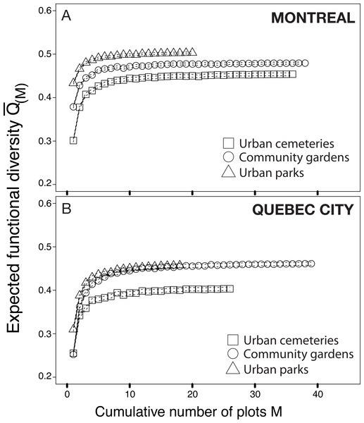 Functional rarefaction curves (mean expected functional diversity Q(M) as a function of the cumulative number of sampling plots M) for species abundance data from the three habitat types investigated in Montreal (A) and Quebec City (B).