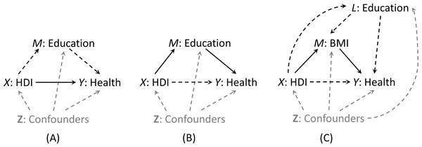 Graphical representation (solid lines) of pure direct effect of HDI on health (A) and total indirect effect of HDI via education (B) when education is the mediator of interest (Scenario 1), and natural indirect effect of HDI via BMI only (C) when BMI is the mediator of interest (Scenario 2).