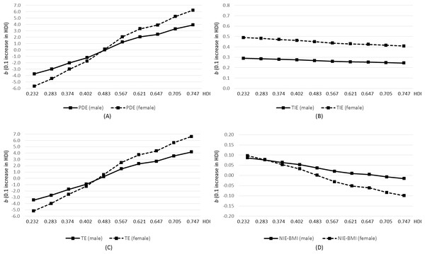 Pure direct effect (PDE; A), total indirect effect (TIE; B), and total effect (TE; C) of HDI on health when education is the mediator of interest in Scenario 1, and natural indirect effect via BMI only in Scenario 2 (D), obtained from multilevel regression analysis of the World Health Survey 2002–2004 (N = 109,448).