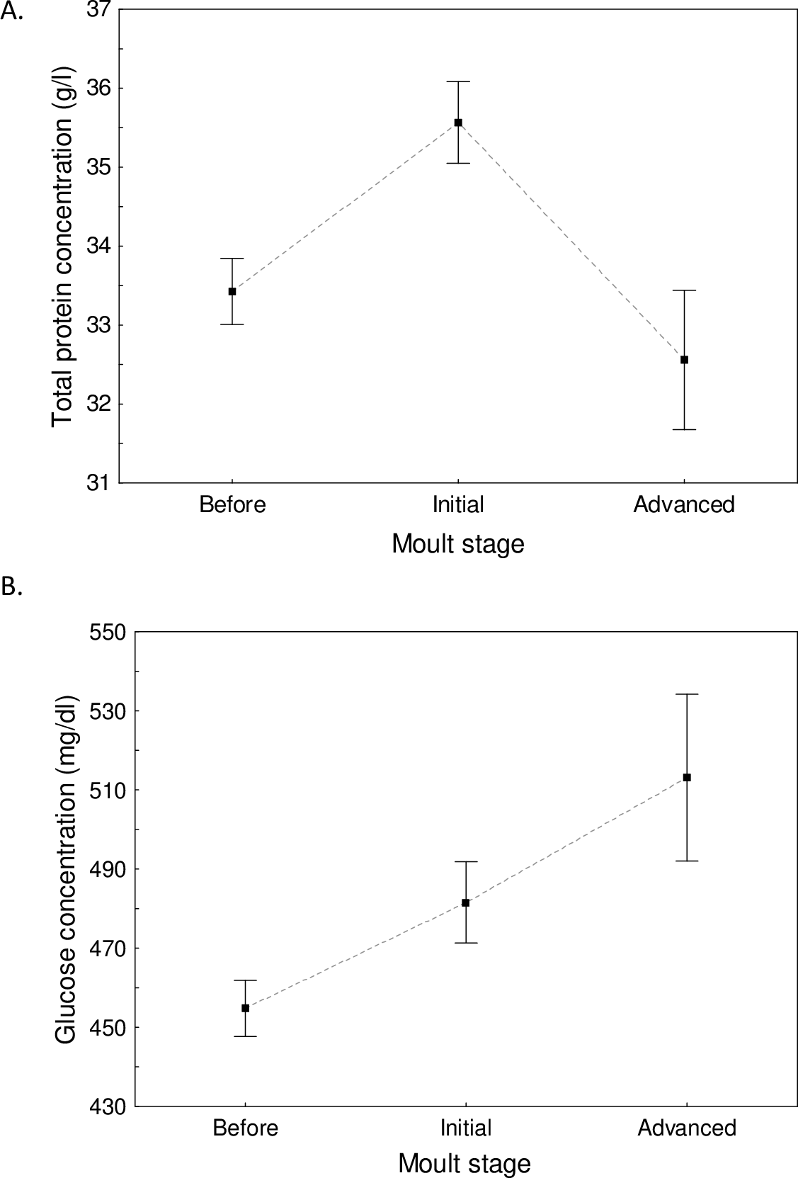 When Moult Overlaps Migration Moult Related Changes In Plasma