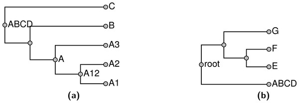 Solutions to (A) subproblem ABCD and (B) subproblem root depicted in Fig. 6.