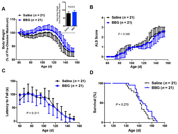 Brilliant Blue G (BBG) treatment reduces body weight loss in SOD1G93A mice.