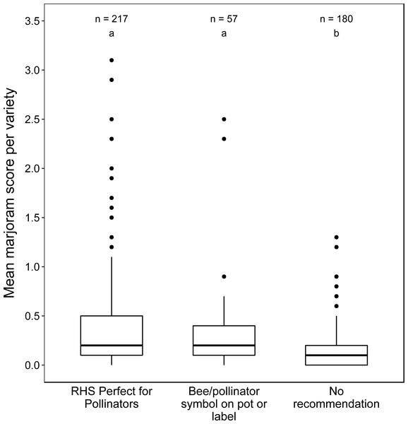 Boxplots of mean marjoram scores of varieties according to recommendation category.