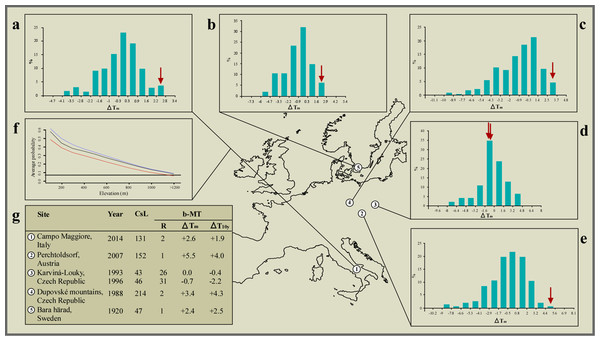 Climate correlates of the interspecific hybridisation events observed in the wild between species of the common toad (Bufo bufo) and the green toad (Bufotes viridis) species groups.