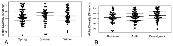 (A) Beeswarm plots of Shannon diversity values with median and interquartile ranges for samples grouped by season and (B) skin site.