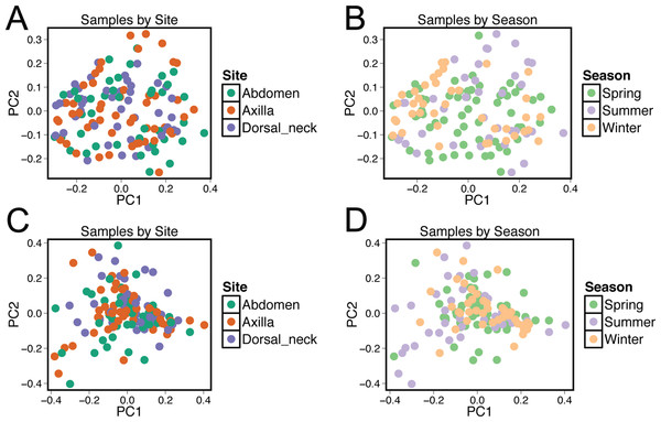 Principle coordinate analysis (PCoA) plots of individual samples.