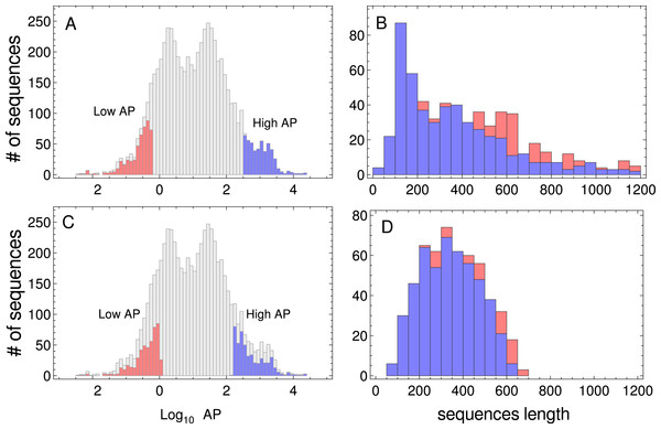 Protein abundance and sequence length distributions.