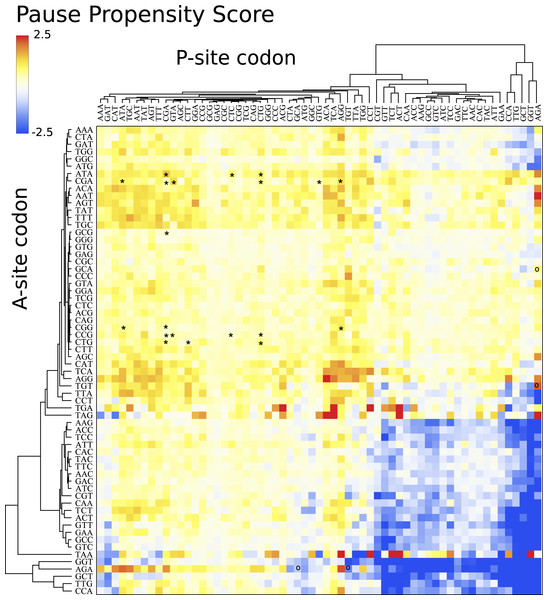 Pause propensity heat maps for S. cerevisiae.