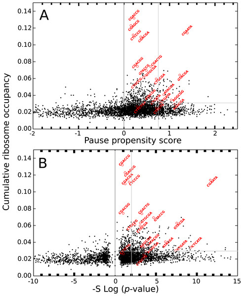 Cumulative ribosome occupancy vs. π score and p-value for S. cerevisiae.