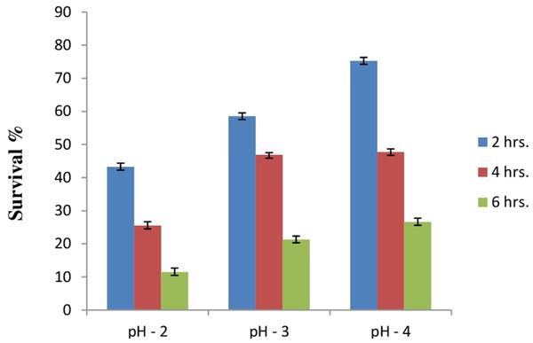 Bar graph showing acid tolerance response of E. hirae F2 at different pH.