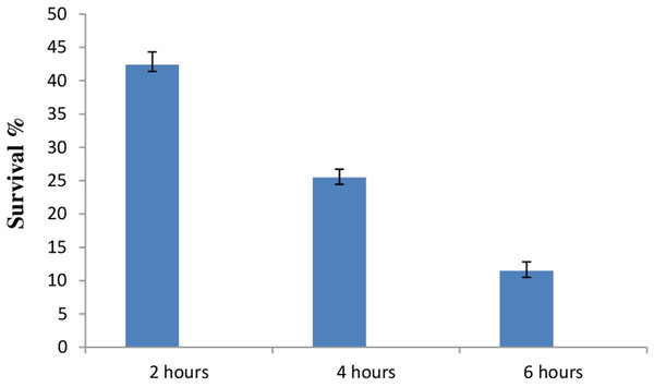Bar graph showing ability of E. hirae F2 to survive under artificial gastrointestinal tract conditions.
