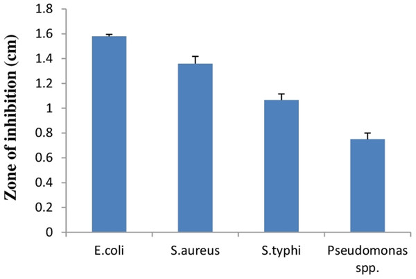 Bar graph showing antibacterial activity of E. hirae F2 against E. coli, S. aureus, S. typhi, and Pseudomonas spp.