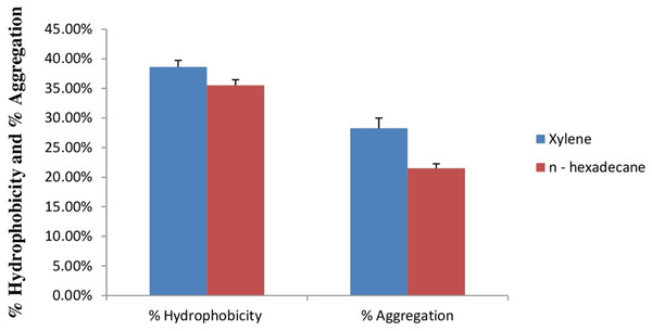 Bar graph showing relationship between hydrophobicity (%) and auto aggregation ability (%).