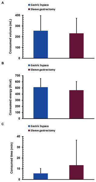 The volume of food consumed (A), energy consumed (B), and consumption time (C) during a mixed meal tolerance test in gastric bypass (n = 16) and sleeve gastrectomy (n = 16) patients one year after surgery.