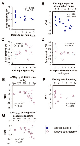 The relationships between post-operative BMI or ΔBMI with various visual analogue scale scores of appetite sensations in the gastric bypass (A, B) and sleeve gastrectomy (C–G) group.