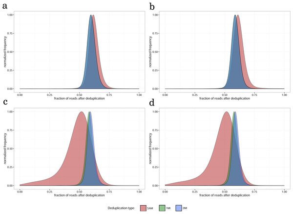 The distribution of fraction of reads remaining after different types of deduplication (read count per gene after deduplication/read count per gene after deduplication) for (A) paired-end, 100 nt, (B) paired-end, 50 nt, (C) single-end, 100 nt, (D) single-end, 50 nt read datasets for non-tumor tissue sample, replicate 1.