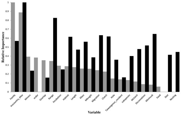 Relative importance of variables in the prediction models using the gradient boosting approach (grey bars for introduction models and black bars for establishment models).