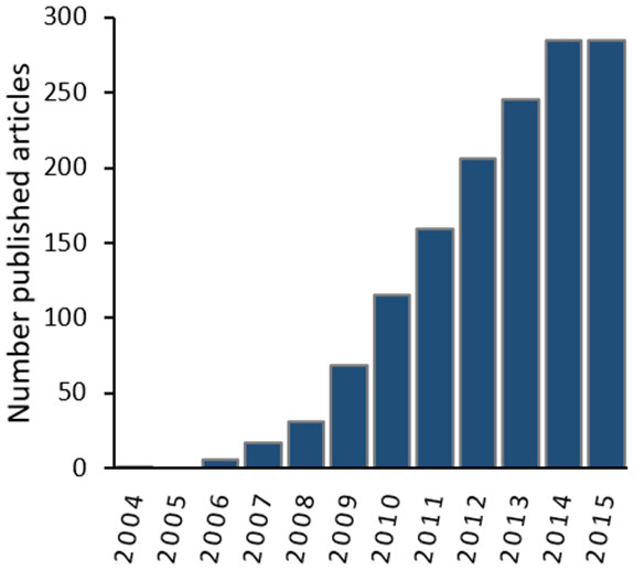 "Number of published articles (2004–2015) containing both ""MaxEnt"" and ""species distribution"" within the topic in the Web of Knowledge Databases (see 'Methods' section for databases details)."