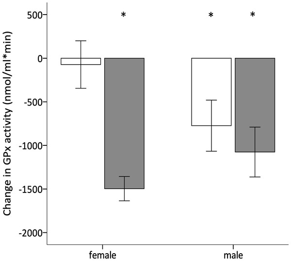 Effect of dietary treatment and sex on antioxidant defences.