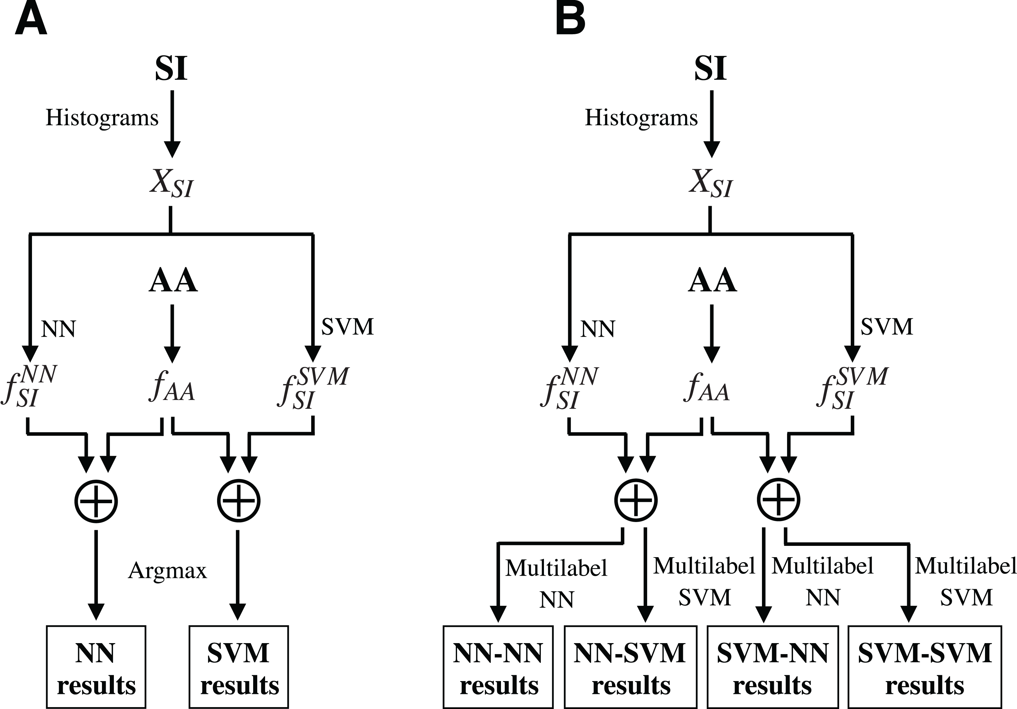 Automatic single- and multi-label enzymatic function prediction by
