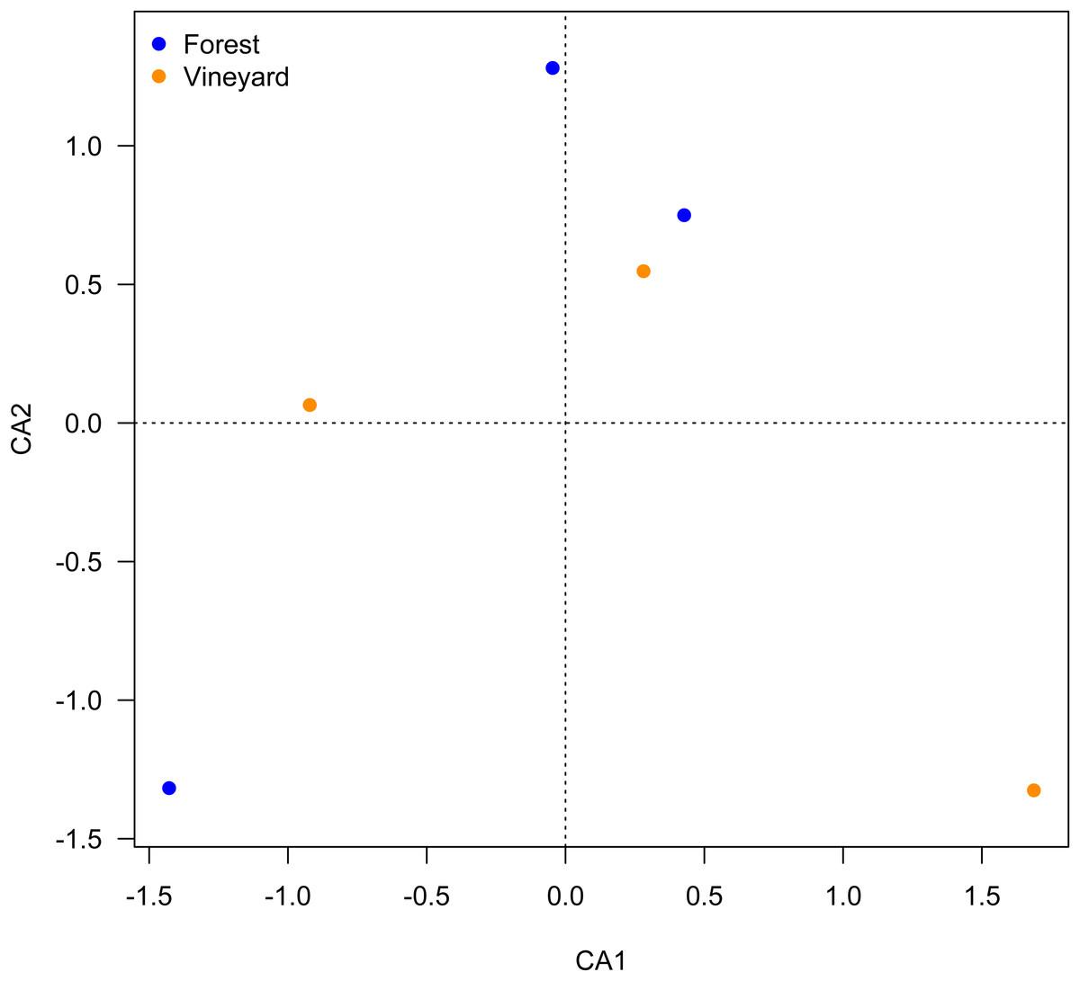 fig 2 2x metagenomic analysis exploring taxonomic and functional diversity of