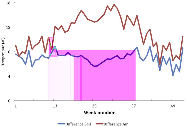 Difference between maximum and minimum air and soil temperature recorded from Furvela village, Mozambique, by ISO week number.