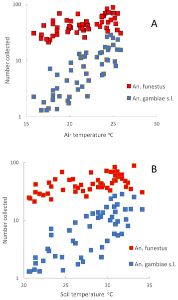 Mean numbers of Anopheles funestus. (red) and An. gambiae s.l. (blue) collected in light-traps from Furvela village, Mozambique (A) by air temperature and (B) by soil temperature (in degrees Centigrade).