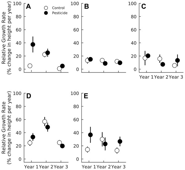 Relative growth rates of five tree species in plots exposed to and protected from insect herbivores at the Smithsonian Environmental Research Center (Edgewater, MD) from 2012 to 2014.