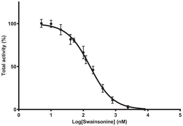 Swainsonine inhibition of mannosidase activity in A. mellifera.