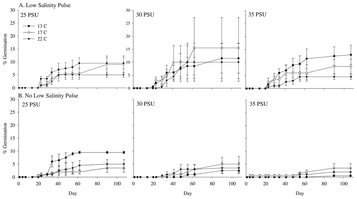 Seed Germination In A Southern Australian Temperate Seagrass Peerj Diagram Showing The Stages Of Maximum Z Nigricaulis Percent Salinity Experiment