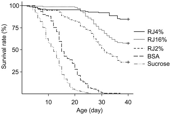 Survival curves of caged honey bees (Apis mellifera) fed with different doses of royal jelly.