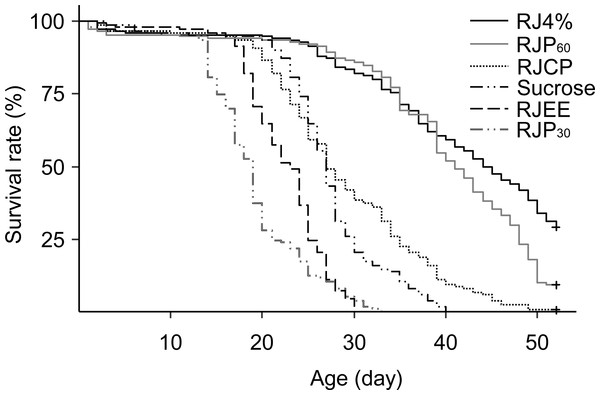 Survival curves of caged honey bees (Apis mellifera) fed with different royal jelly fractions.