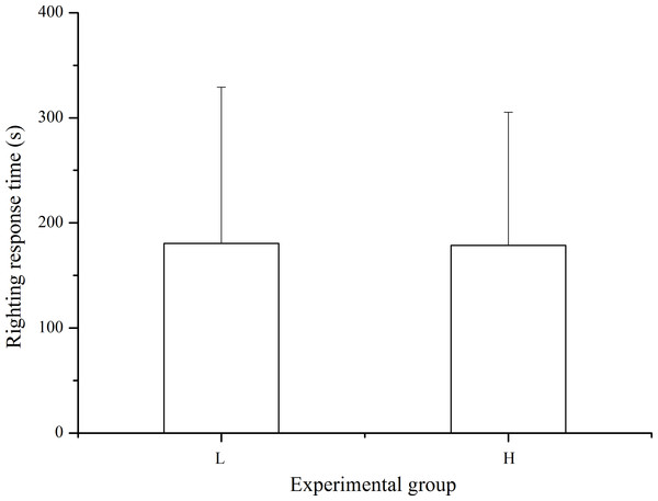 Righting time of Strongylocentrotus intermedius in the different experimental groups (mean ± SD).