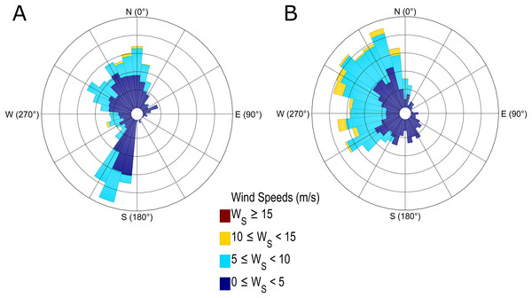 Wind roses at the entrance to two inlets, Seno Newman (A) and Estero Slight (B), derived from a local high-resolution implementation of the WRF model.