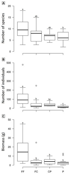 Boxplots showing the richness (A), abundance (B) and biomass (C) of dung beetle across the land use and cover classes in Lavras—Brazil.