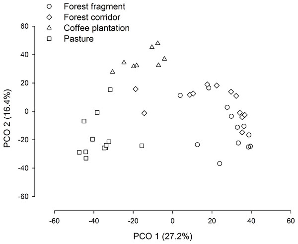 PCO biplot of Bray–Curtis similarity matrix based on square-root transformed dung beetle abundance data in land use and cover classes.