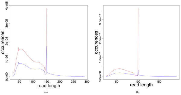 Read length distribution for the different preprocessed (adapter clipped and quality trimmed) fastq files for (A) Jorgen625 (Mycobacterium leprae) and (B) OBS137 (Yersinia pestis).